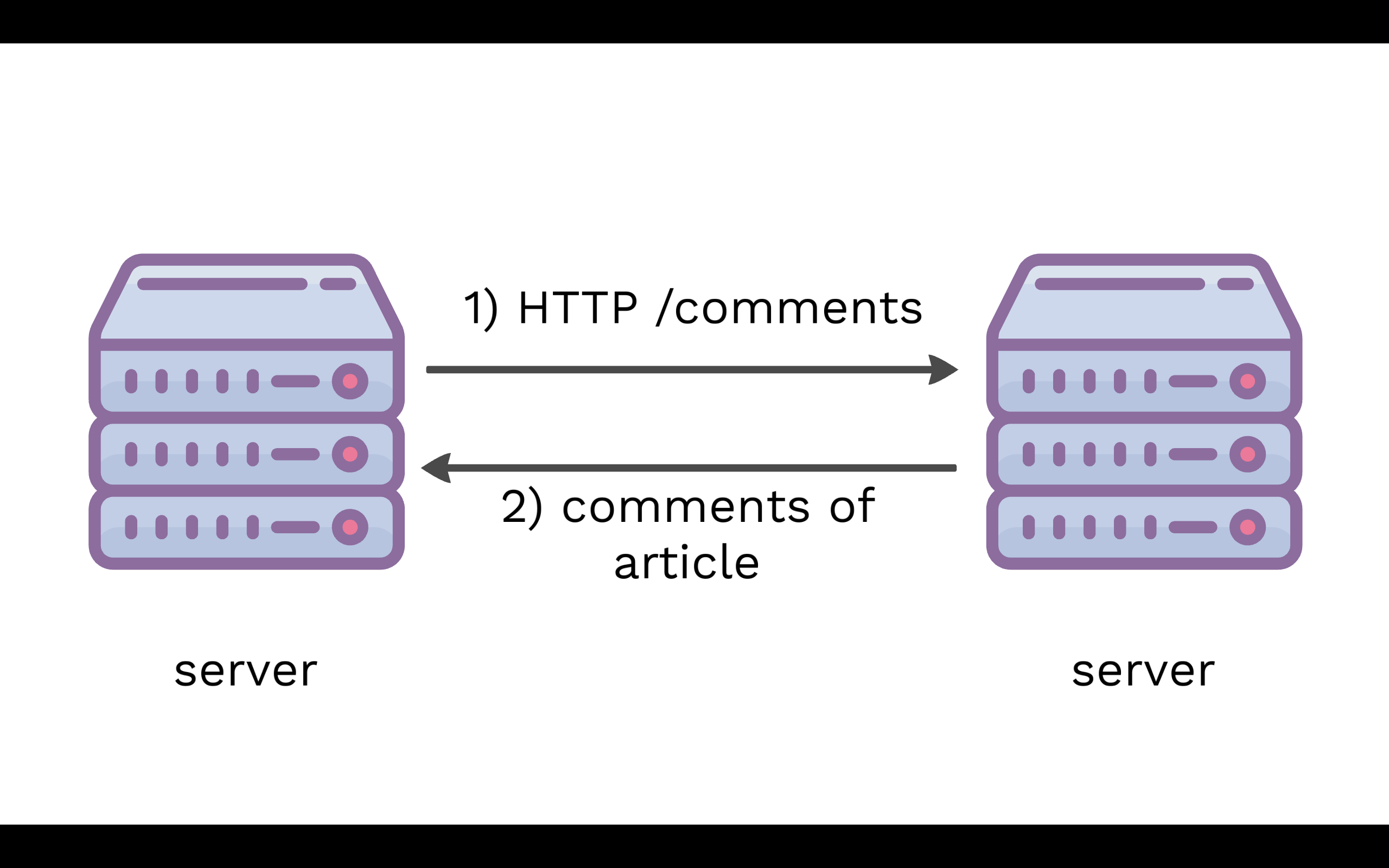 server-server communication